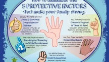 5-protective-factors-hand-poster